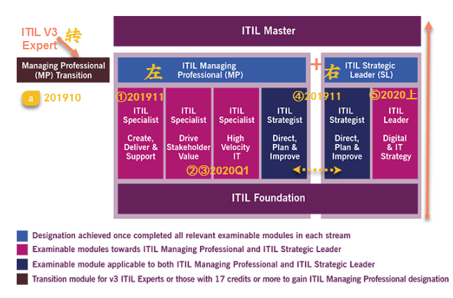 ITIL4 Timetable