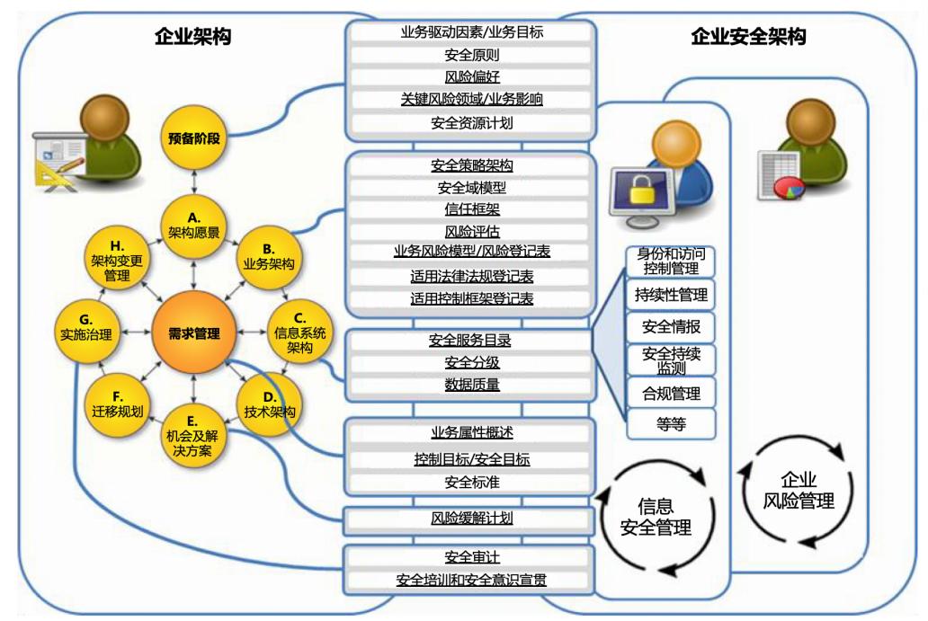 图1:安全和风险基础概念在TOGAF ADM中的位置