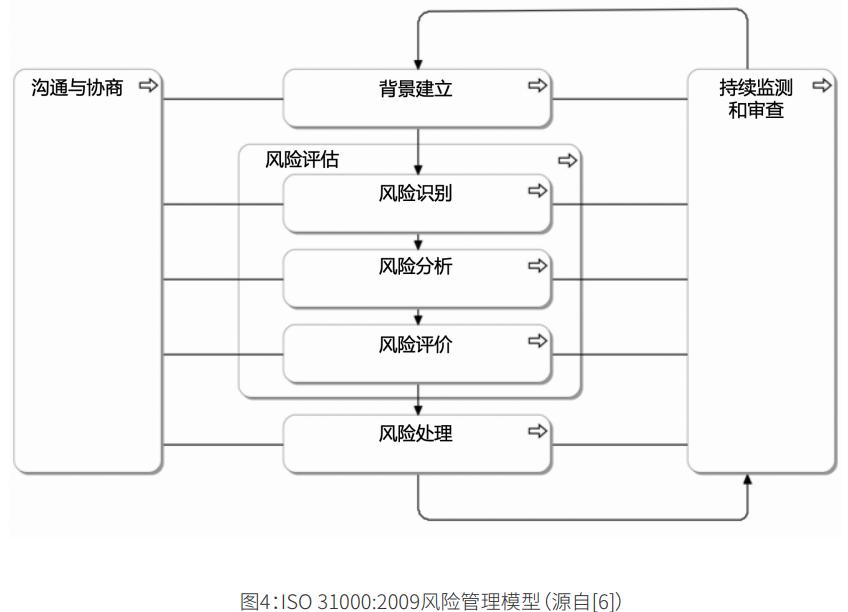 ISO31000:2009风险管理模型