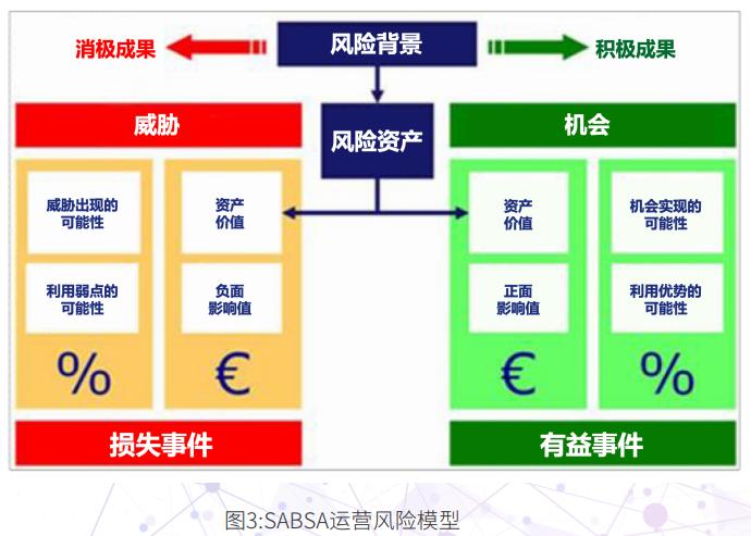 SABASA运营风险模型