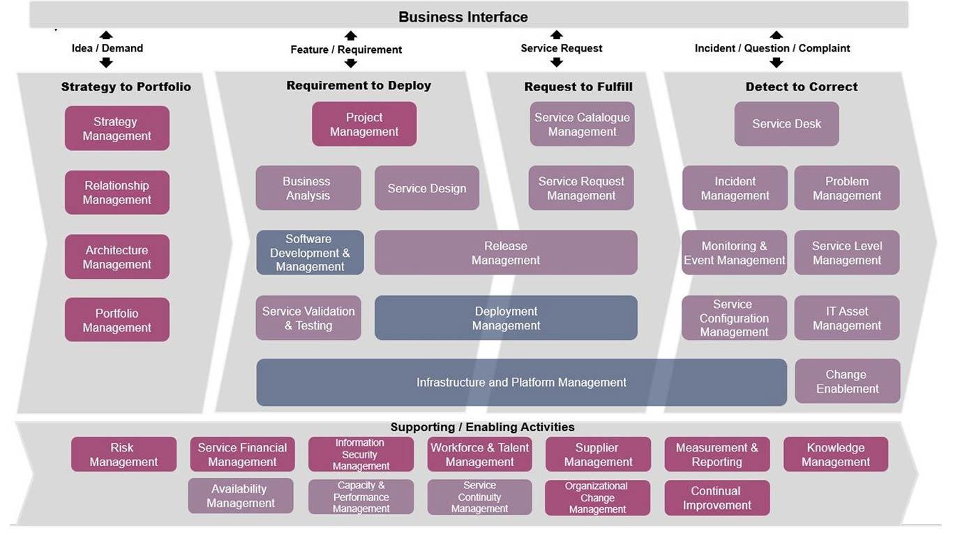 图3.3可视化的ITIL实践到IT4IT价值流的主要映射