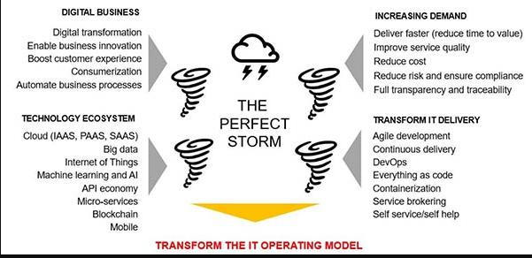 影响IT运营模型的主要力量