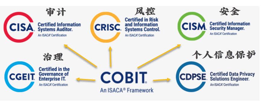 COBIT模型支撑CISA-CGEIT-CISM-CRISC-CDPSE等资格